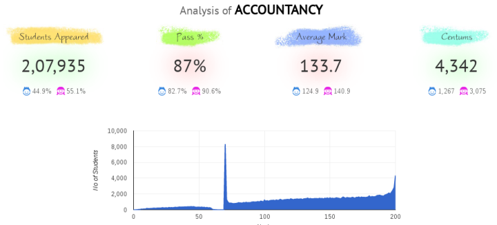 2016 Accountancy showing the bunch at the top with a spike at 100%